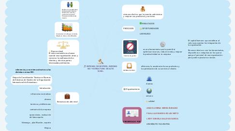 Mind Map: SISTEMAS DE GESTION, NORMAS ISO Y ESTRUCTURA DE ALTO NIVEL