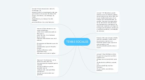 Mind Map: TEMAS SOCIALES