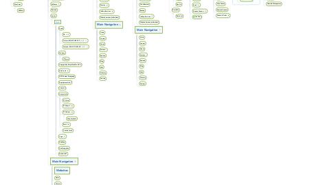 Mind Map: Simple Tech Site Map