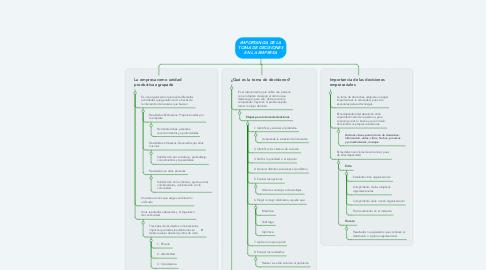 Mind Map: LA ETICA Y LA TOMA DE DECISIONES EN LA EMPRESA