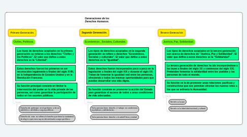 Mind Map: Generaciones de los Derechos Humanos.