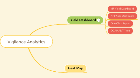Mind Map: Vigilance Analytics