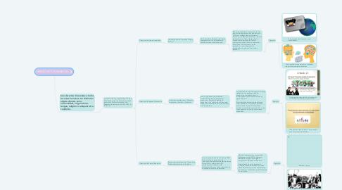 Mind Map: DERECHOS HUMANOS.