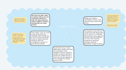 Mind Map: CRIANCAS 0-5 ANOS