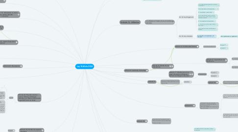 Mind Map: Ley 1562 de 2012