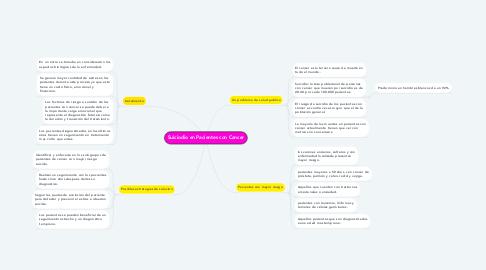 Mind Map: Suiciodio en Pacientes con Cancer