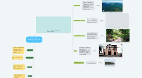 Mind Map: Procedimiento para la declaratoria de Área Natural Protegida