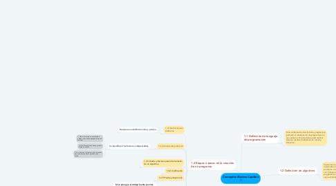 Mind Map: Conceptos Basicos Capitulo 1