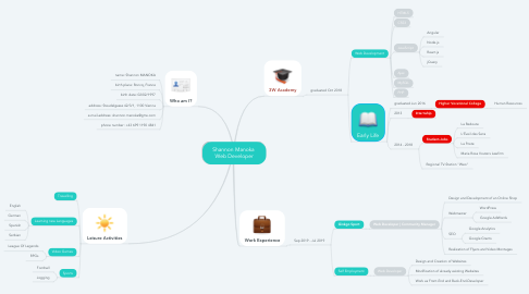 Mind Map: Shannon Manoka  Web Developer