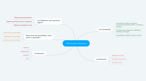 Mind Map: Planificacion Docente