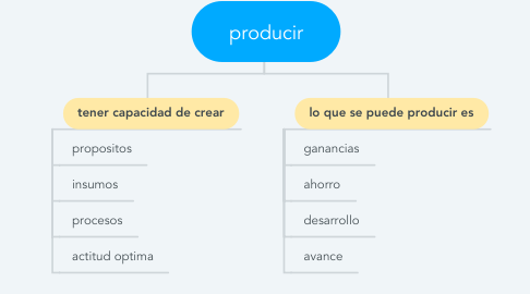 Mind Map: producir