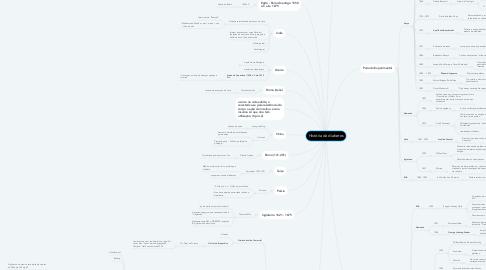 Mind Map: História da diabetes