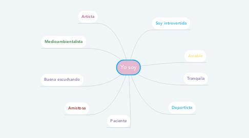 Mind Map: Yo soy