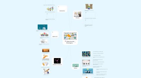 Mind Map: Administración Estratégica.