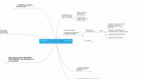 Mind Map: Vers la construction d'une veille partagée  au sein du réseau des centres de ressources Politique de la ville : synthèse