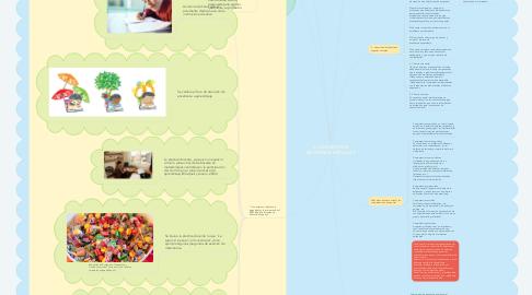 Mind Map: EL DOCENTE EN ENTORNOS VIRTUALES