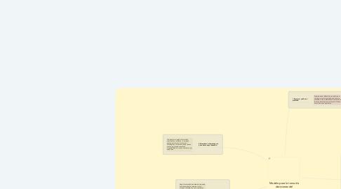 Mind Map: Modelo para la toma de decisiones del Supermercado La Bendición