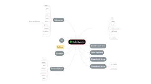 Mind Map: Rede Rabone