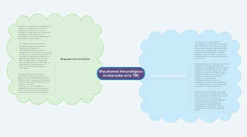 Mind Map: Mecanismos Inmunológicos involucrados en la TBC
