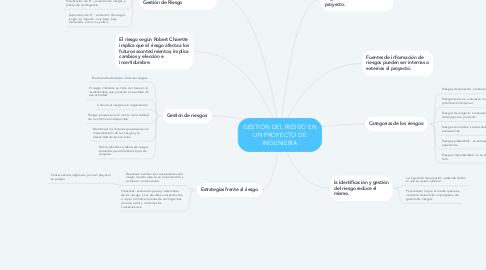 Mind Map: GESTIÓN DEL RIESGO EN UN PROYECTO DE INGENIERÍA