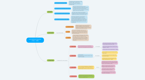 Mind Map: THE MIDDLE ENGLISH  (1066 - 1485)
