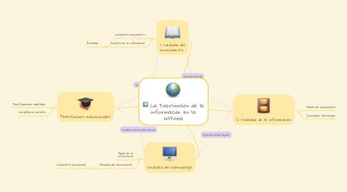 Mind Map: La transmisión de la información en la historia