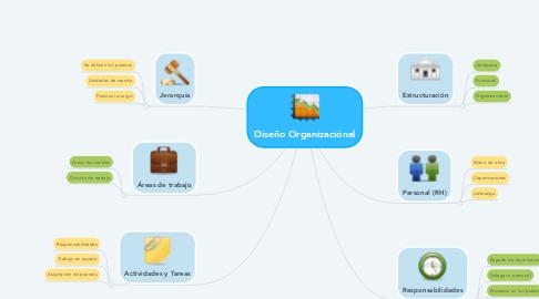 Mind Map: Diseño Organizaciónal