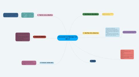Mind Map: Asociación los Naranjos S.A de C.V