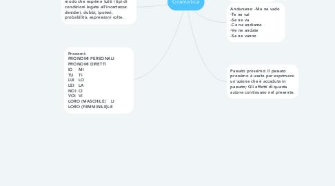 Mind Map: Gramatica