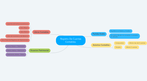 Mind Map: Registro De Cuentas Contables.