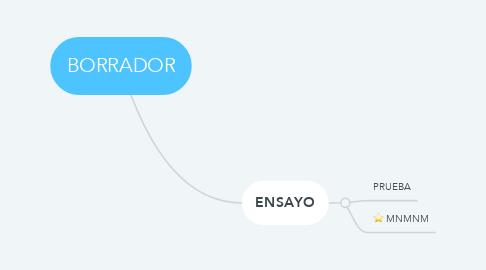 Mind Map: BORRADOR