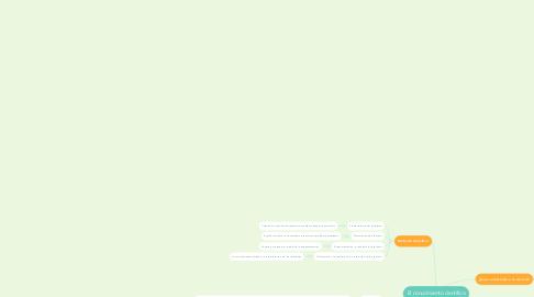 Mind Map: El conocimiento científico