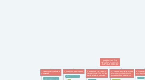 """Mind Map: Método Científico aplicado a la empresa """"CLOTHING DESINGS"""""""