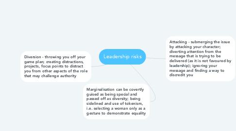 Mind Map: Leadership risks