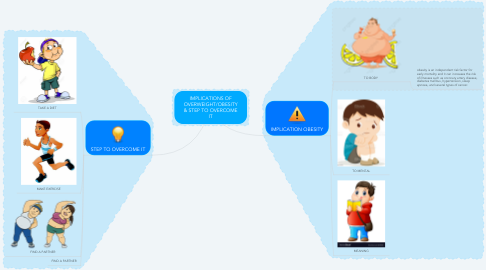 Mind Map: IMPLICATIONS OF OVERWEIGHT/OBESITY & STEP TO OVERCOME IT