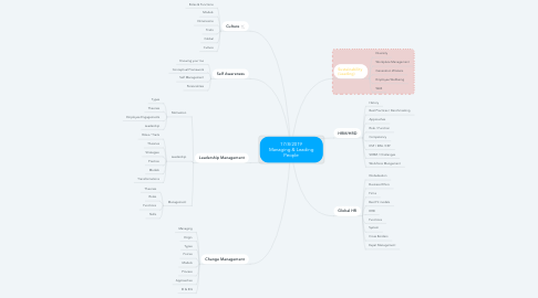 Mind Map: 17/8/2019 Managing & Leading People
