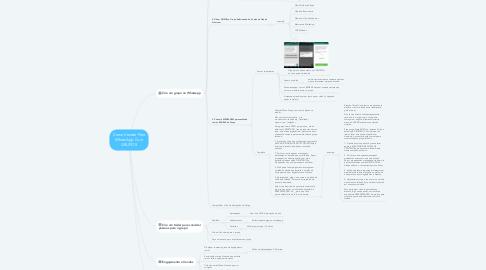 Mind Map: Como Vender Pelo WhatsApp Com GRUPOS
