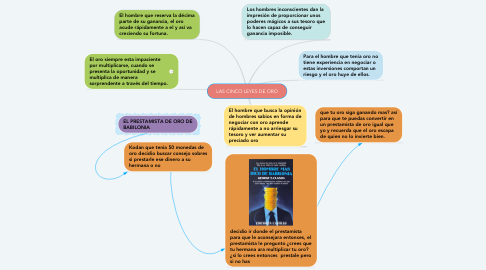 Mind Map: LAS CINCO LEYES DE ORO