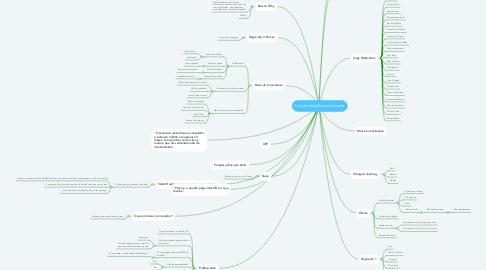 Mind Map: Copywriting Descomplicado
