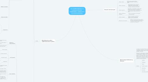 Mind Map: LOS ELEMENTOS DE LA  EVALUACIÓN DEL  DESEMPEÑO Y MEDICIÓN  MULTIDIMENSIONAL