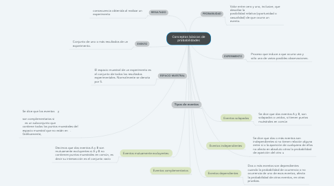 Mind Map: DDHH
