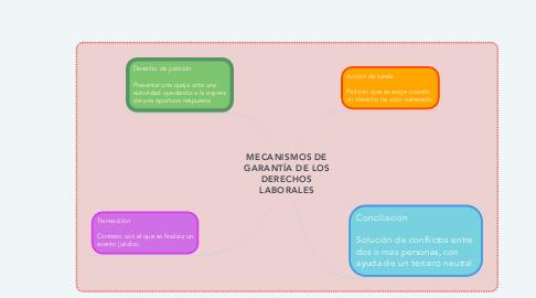 Mind Map: MECANISMOS DE GARANTÍA DE LOS DERECHOS LABORALES