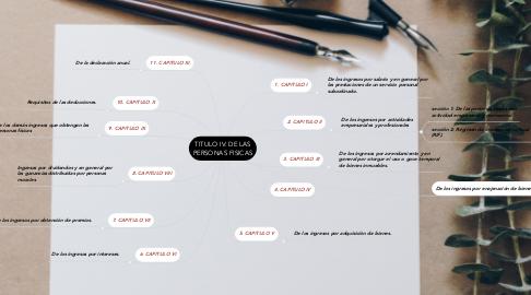 Mind Map: TITULO IV: DE LAS PERSONAS FISICAS