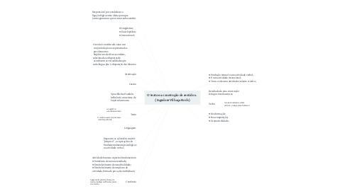 Mind Map: O texto e a construção de sentidos .  ( Ingedore Vilhaça Koch )