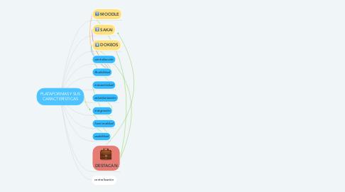 Mind Map: PLATAFORMAS Y SUS CARACTERÍSTICAS