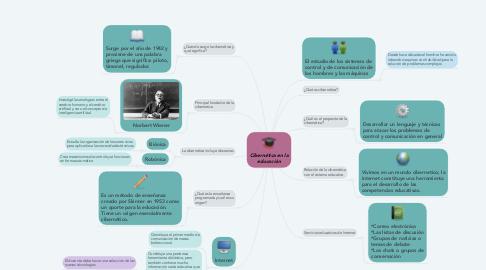 Mind Map: Cibernética en la educación