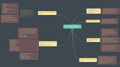 Mind Map: FACTORES DE RIESGO