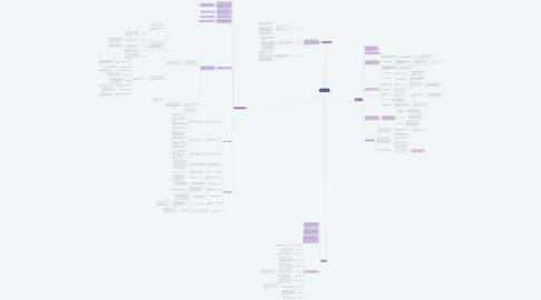 Mind Map: Capitulo 01