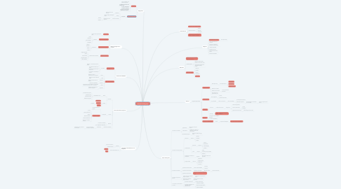 Mind Map: Selección del Proyecto