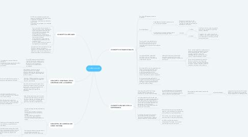 Mind Map: CURICULUM